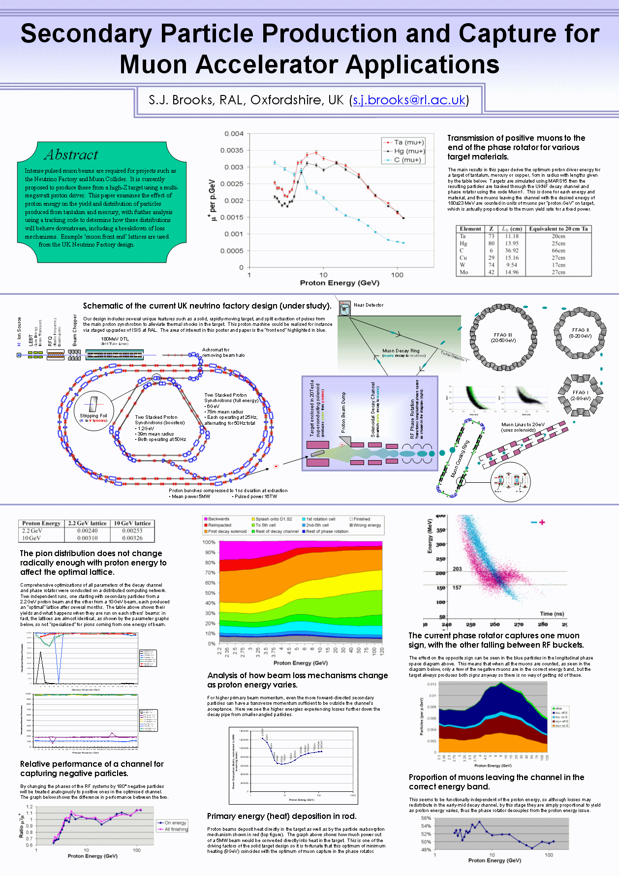 stephenbrooks.org : Technical Reports and Papers
